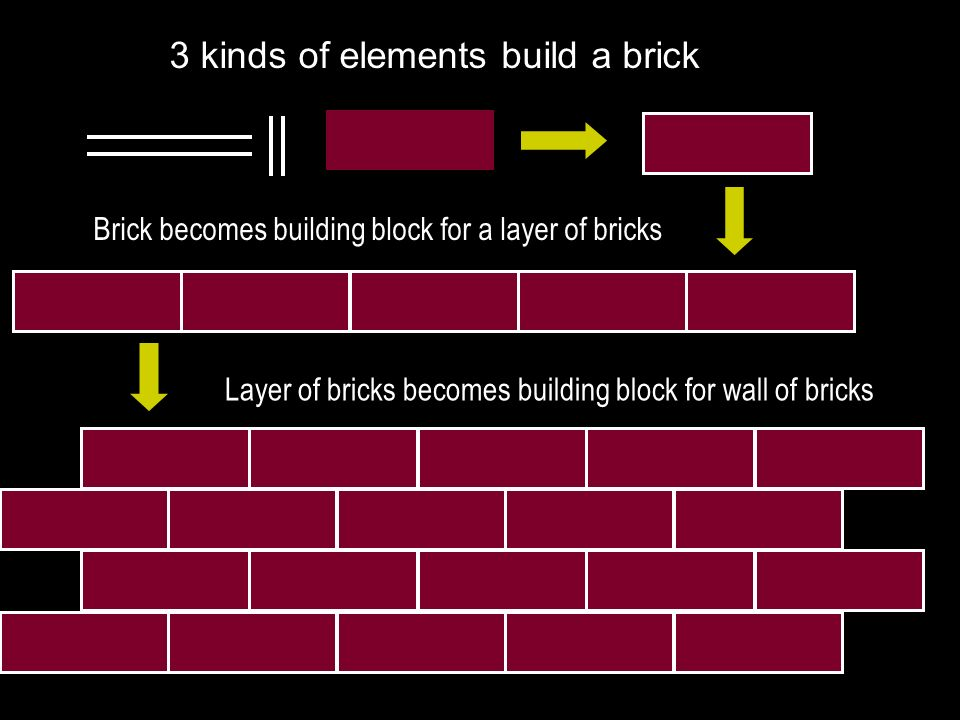 3 kinds of elements build a brick