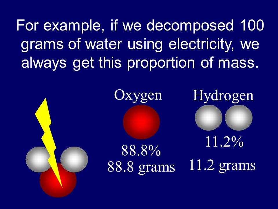 For example, if we decomposed 100 grams of water using electricity, we always get this proportion of mass.
