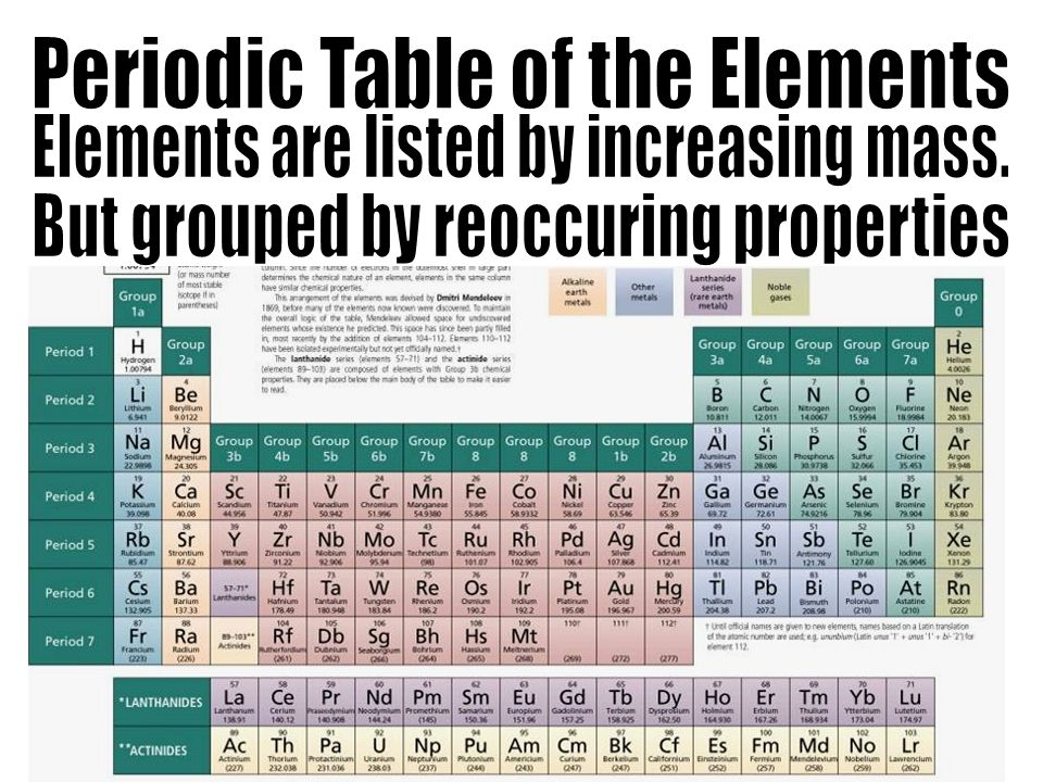 Periodic Table of the Elements Elements are listed by increasing mass.
