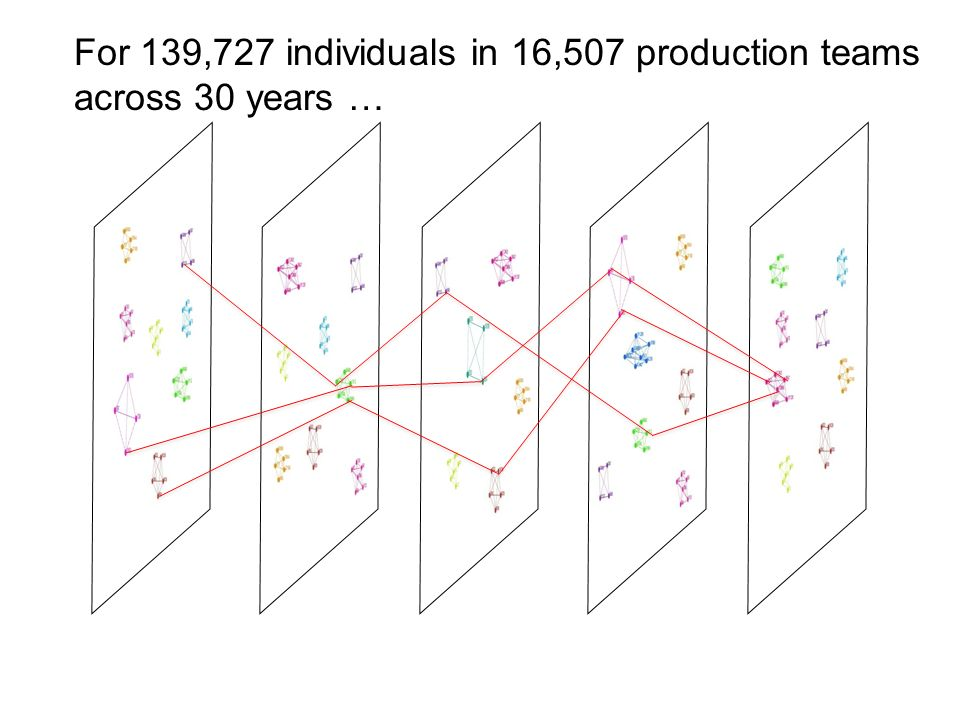 For 139,727 individuals in 16,507 production teams across 30 years …