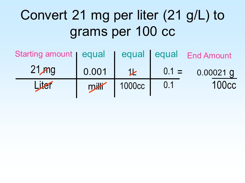 Convert 21 mg per liter (21 g/L) to grams per 100 cc