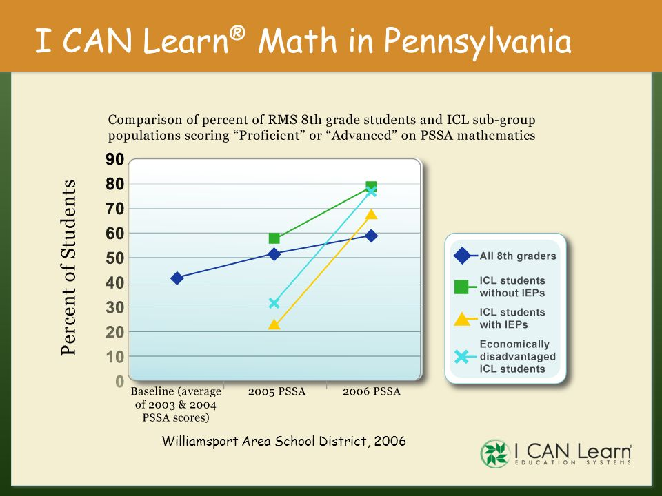 I CAN Learn® Math in Pennsylvania