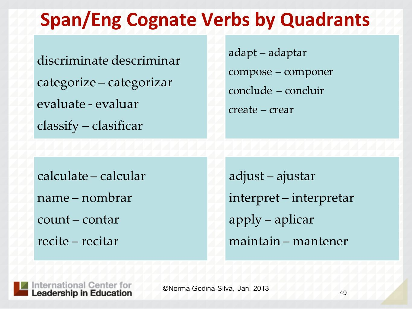 Span/Eng Cognate Verbs by Quadrants