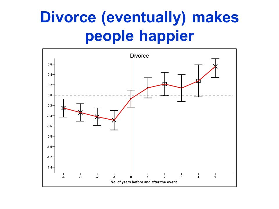 Divorce (eventually) makes people happier