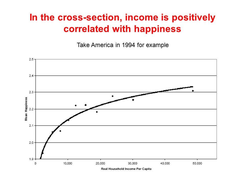 In the cross-section, income is positively correlated with happiness