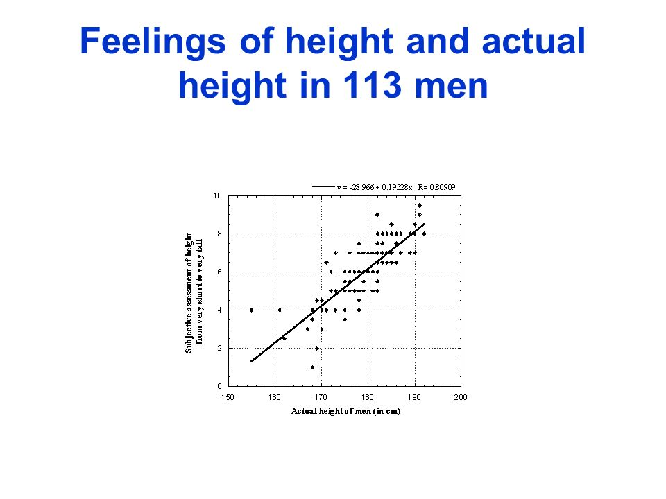 Feelings of height and actual height in 113 men