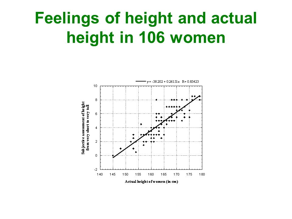 Feelings of height and actual height in 106 women