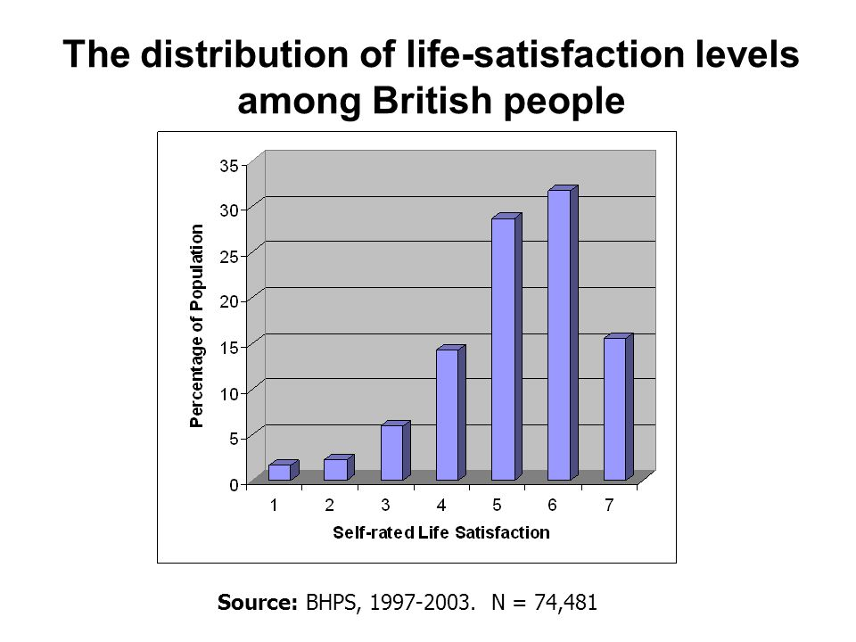 The distribution of life-satisfaction levels among British people