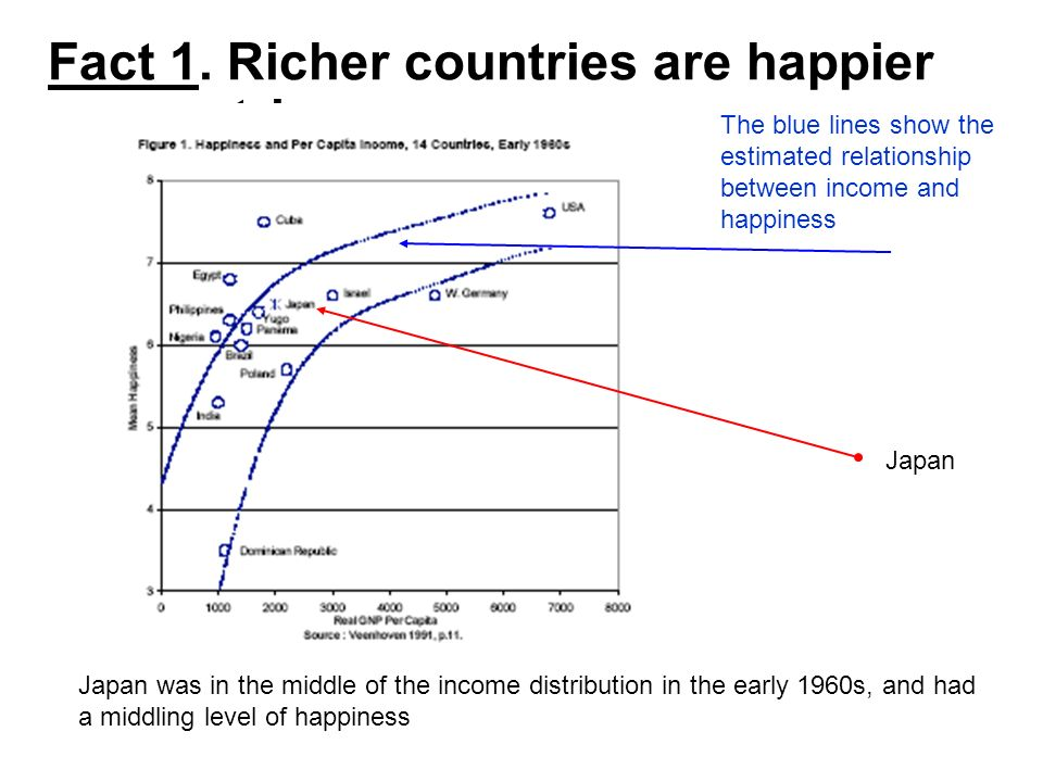 Fact 1. Richer countries are happier countries.