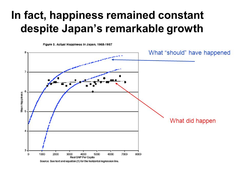 In fact, happiness remained constant despite Japan's remarkable growth