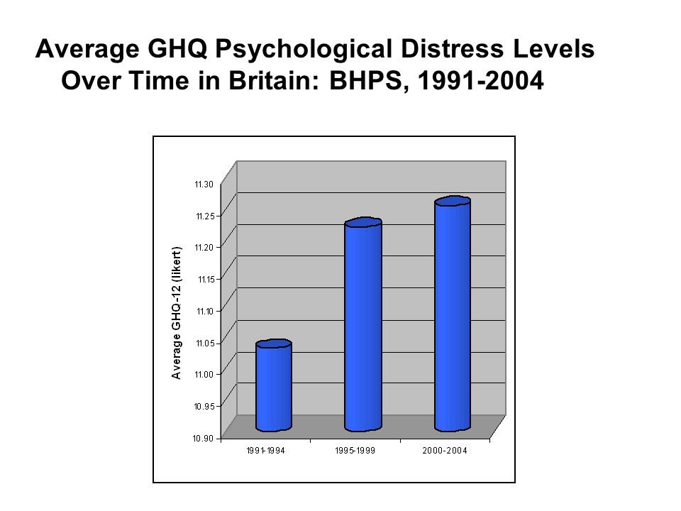Average GHQ Psychological Distress Levels Over Time in Britain: BHPS,