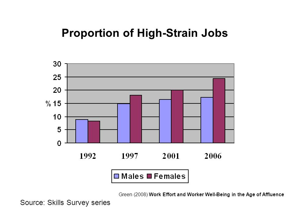 Proportion of High-Strain Jobs