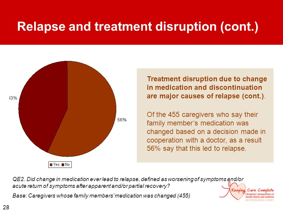 Relapse and treatment disruption (cont.)