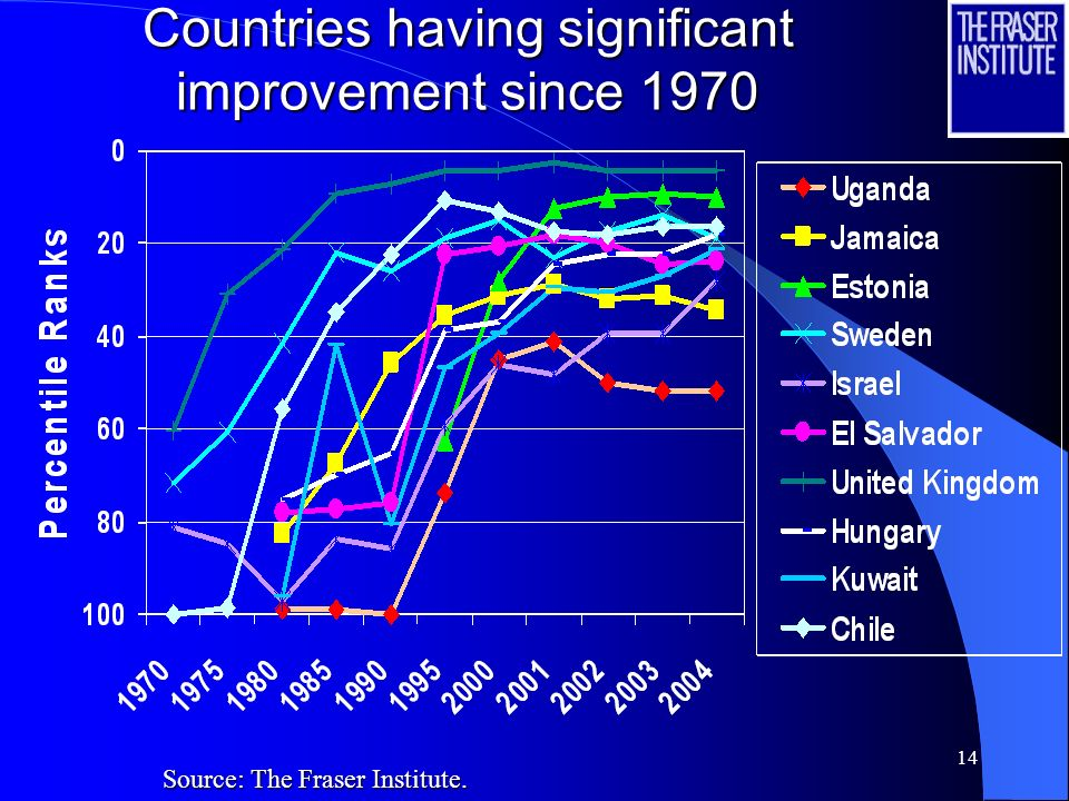 Countries having significant improvement since 1970