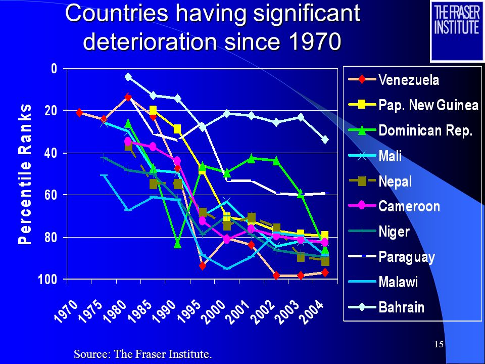 Countries having significant deterioration since 1970