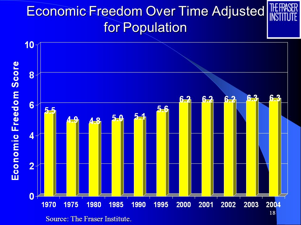Economic Freedom Over Time Adjusted for Population