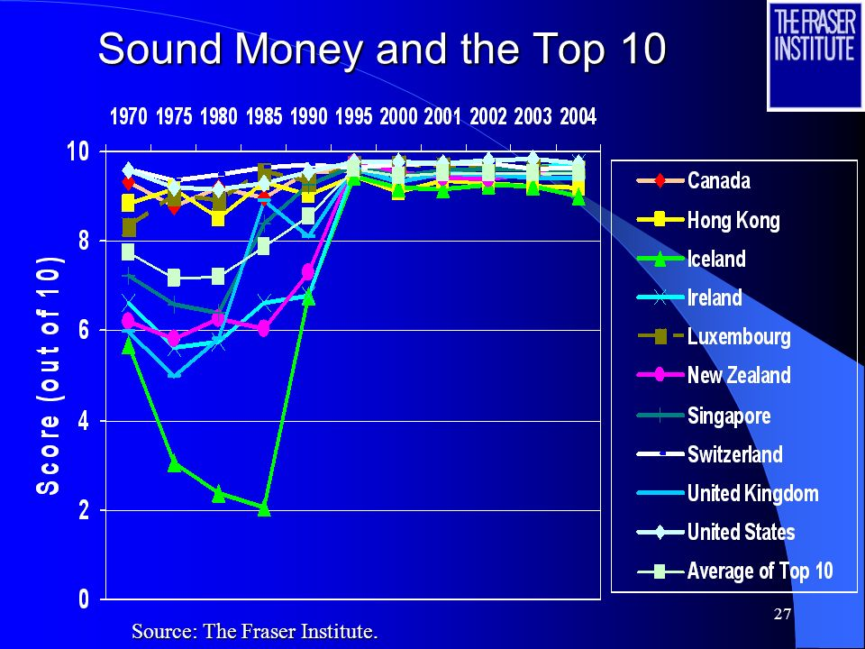Sound Money and the Top 10 Source: The Fraser Institute.