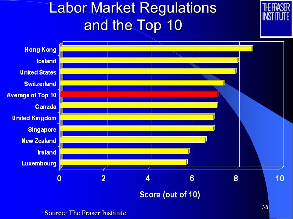 Labor Market Regulations and the Top 10