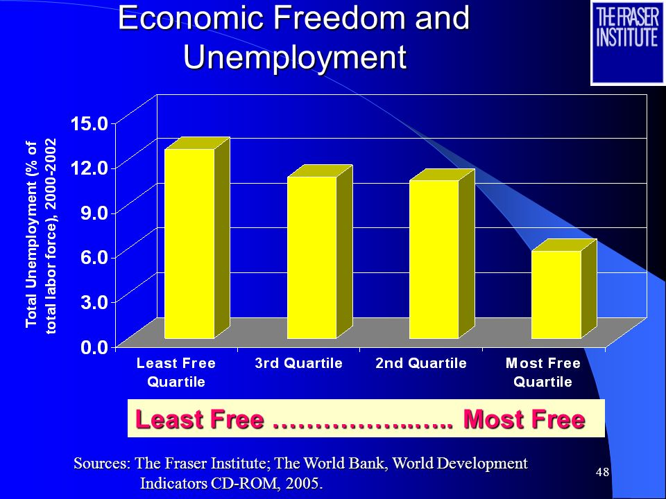 Economic Freedom and Unemployment