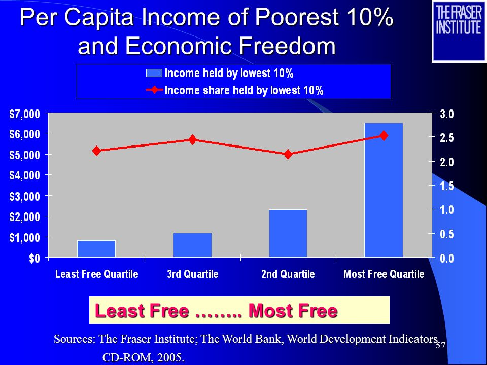 Per Capita Income of Poorest 10% and Economic Freedom
