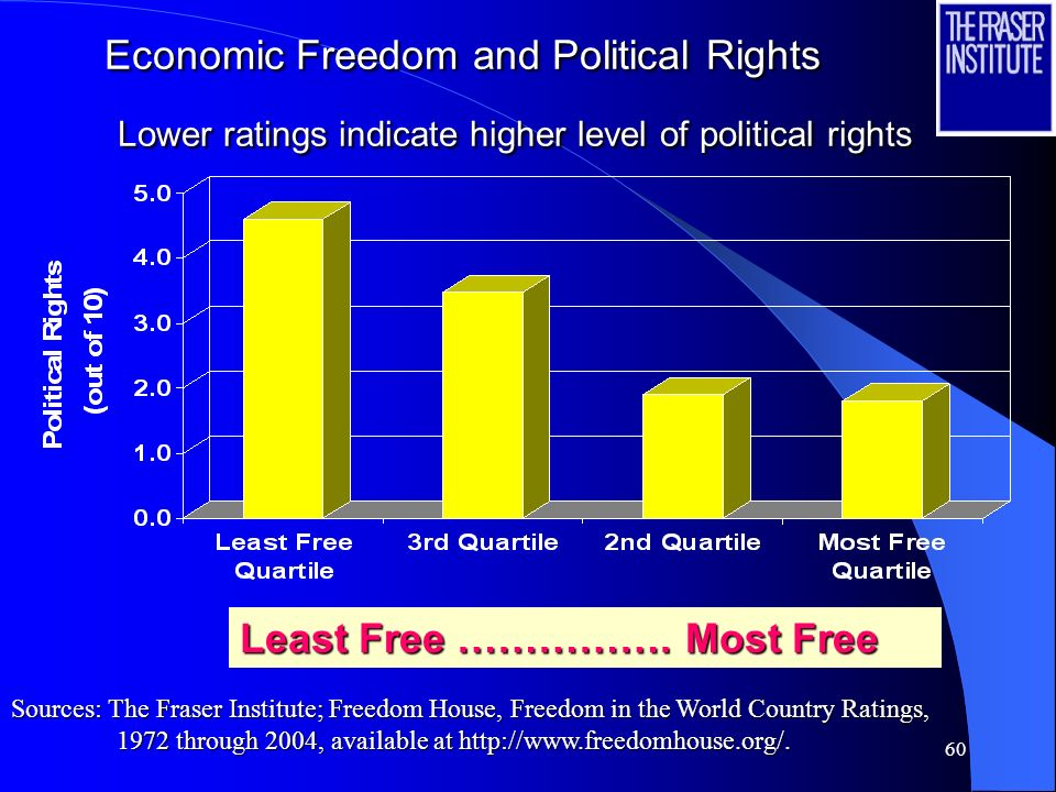 Least Free ……………. Most Free