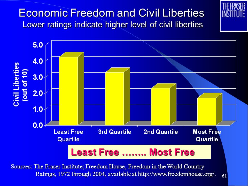 Economic Freedom and Civil Liberties Lower ratings indicate higher level of civil liberties