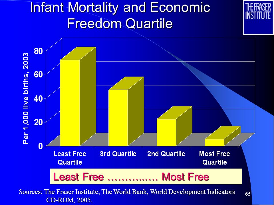 Infant Mortality and Economic Freedom Quartile