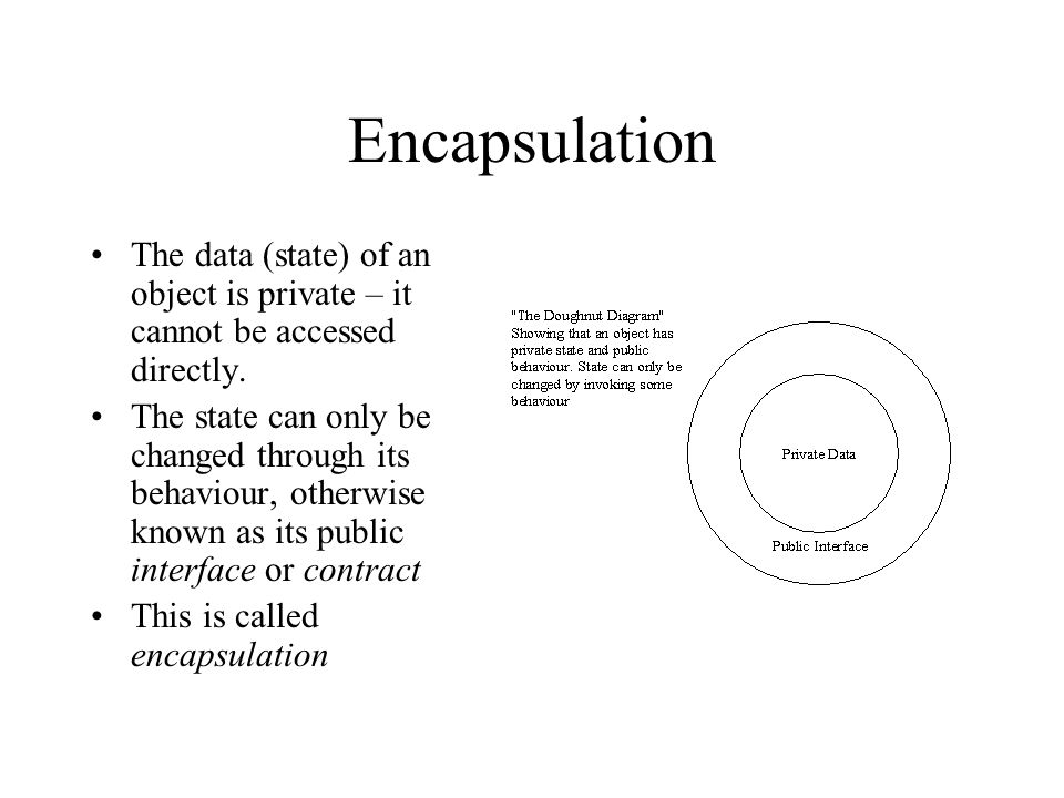 Encapsulation The data (state) of an object is private – it cannot be accessed directly.