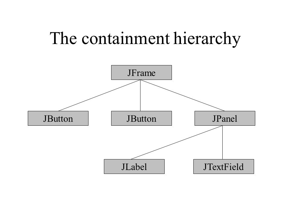 The containment hierarchy