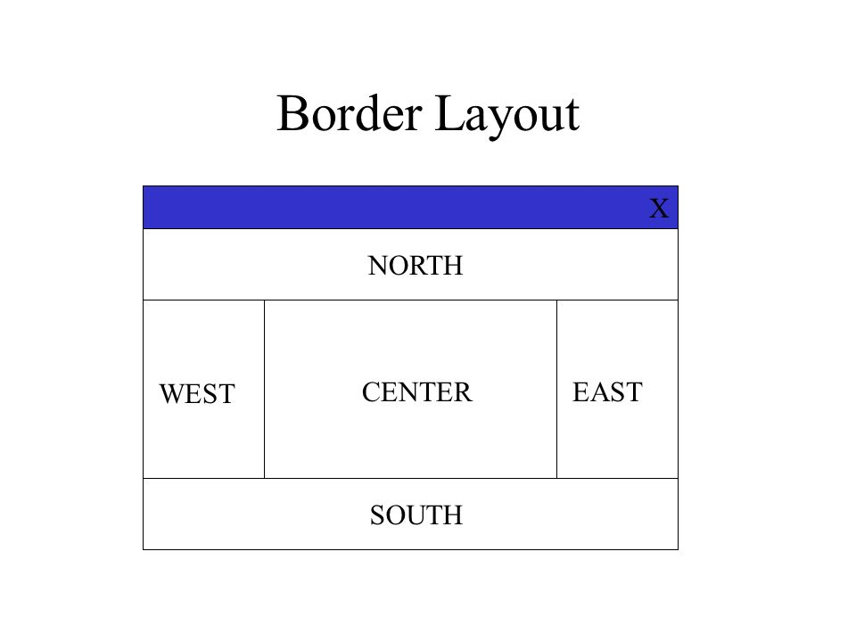 Border Layout X NORTH WEST CENTER EAST SOUTH