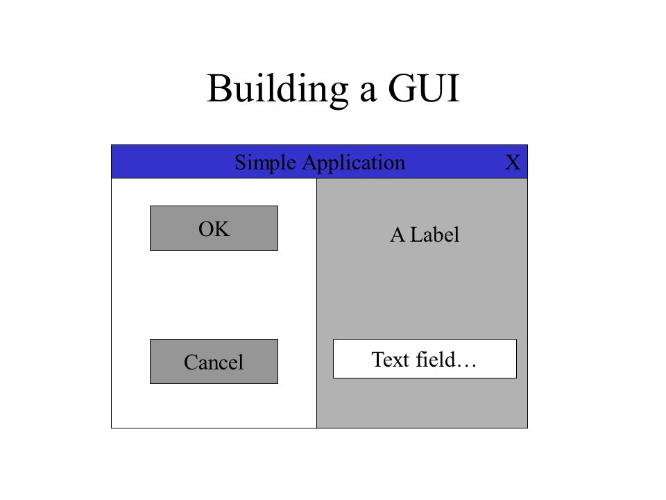 Building a GUI X Simple Application OK A Label Cancel Text field…