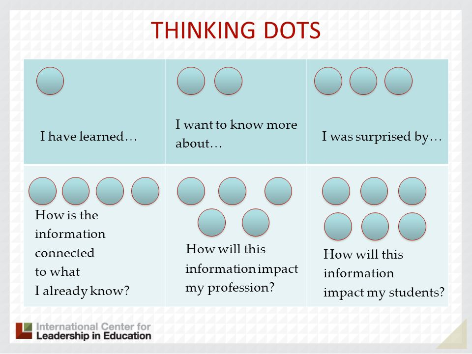 THINKING DOTS How will this I want to know more about… I have learned…
