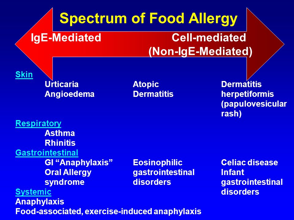 Spectrum of Food Allergy
