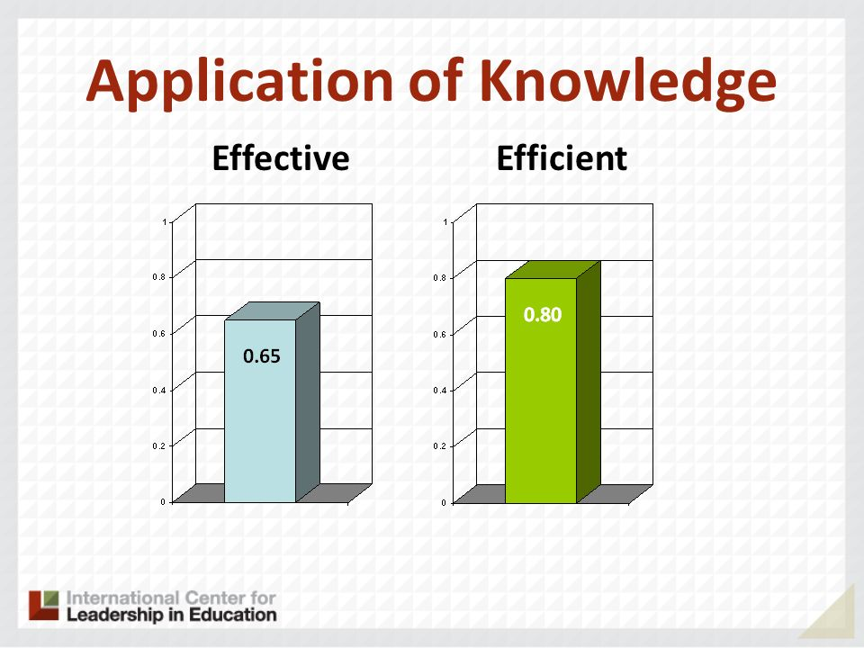 Application of Knowledge