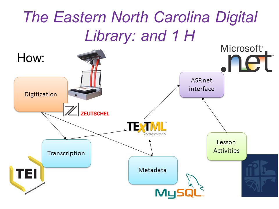 The Eastern North Carolina Digital Library: and 1 H