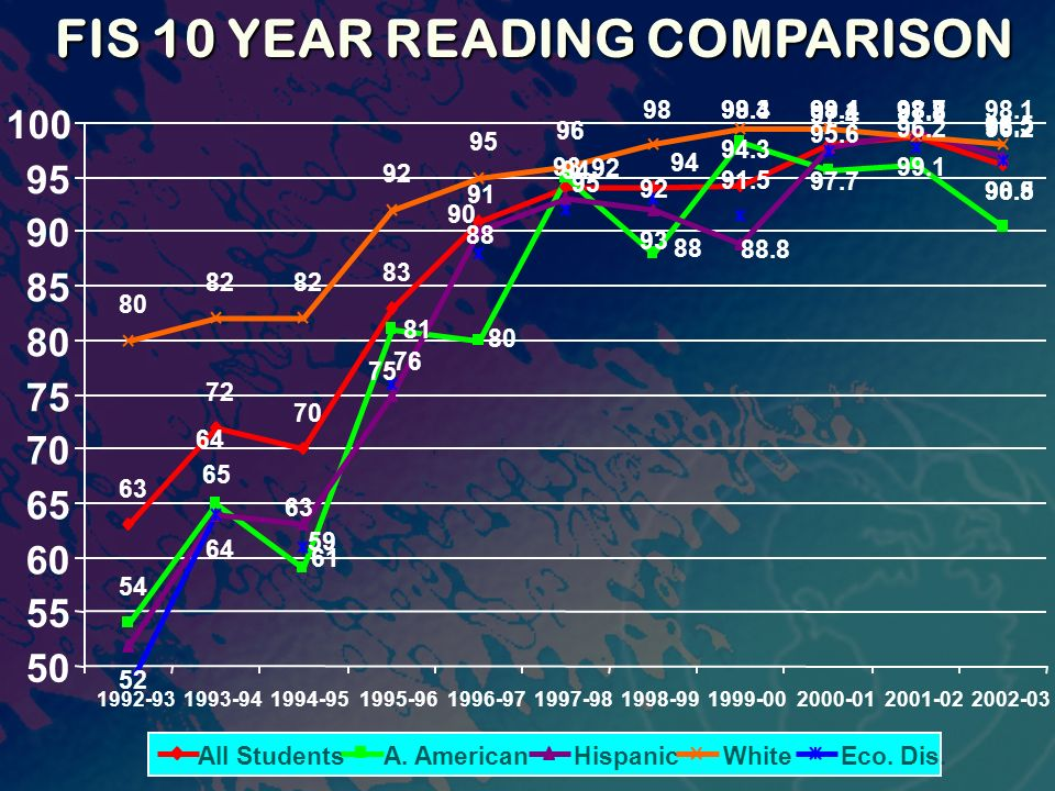 FIS 10 YEAR READING COMPARISON