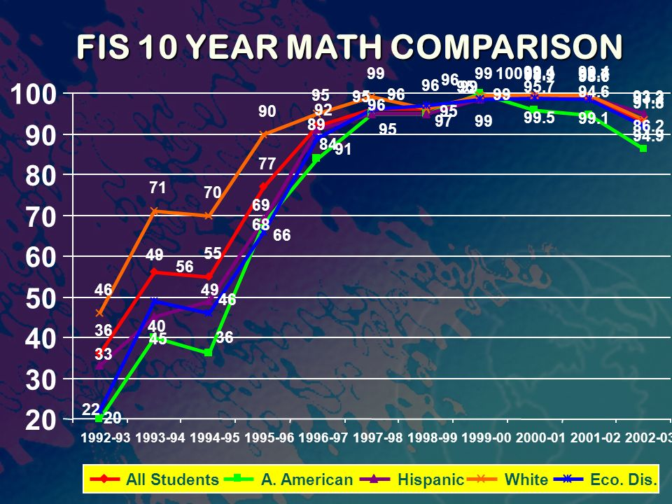 FIS 10 YEAR MATH COMPARISON