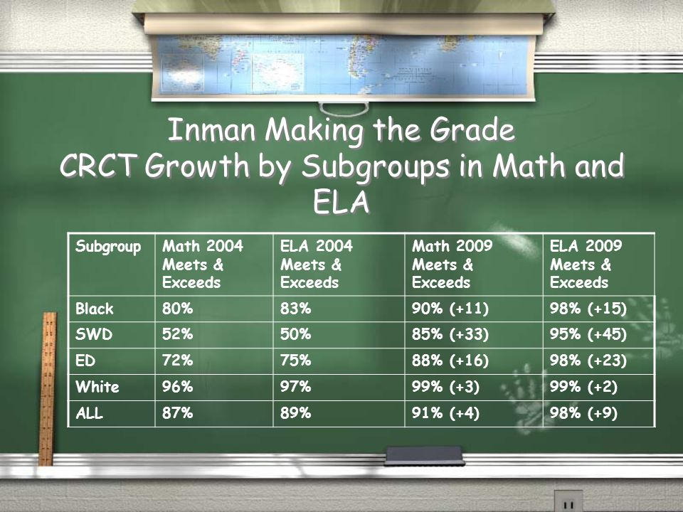 Inman Making the Grade CRCT Growth by Subgroups in Math and ELA