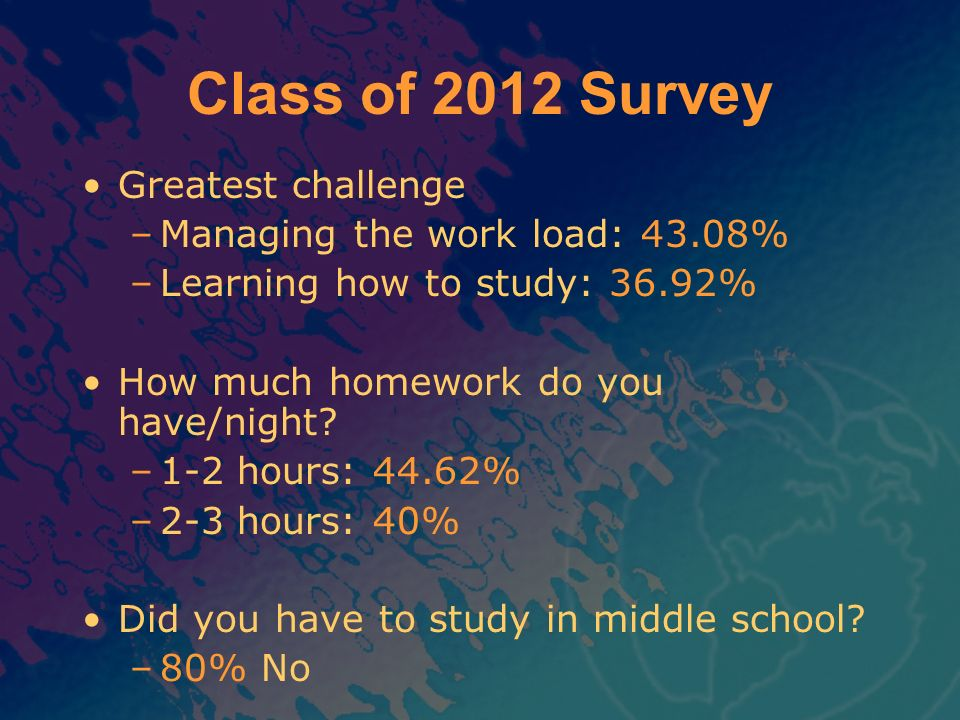 Class of 2012 Survey Greatest challenge Managing the work load: 43.08%