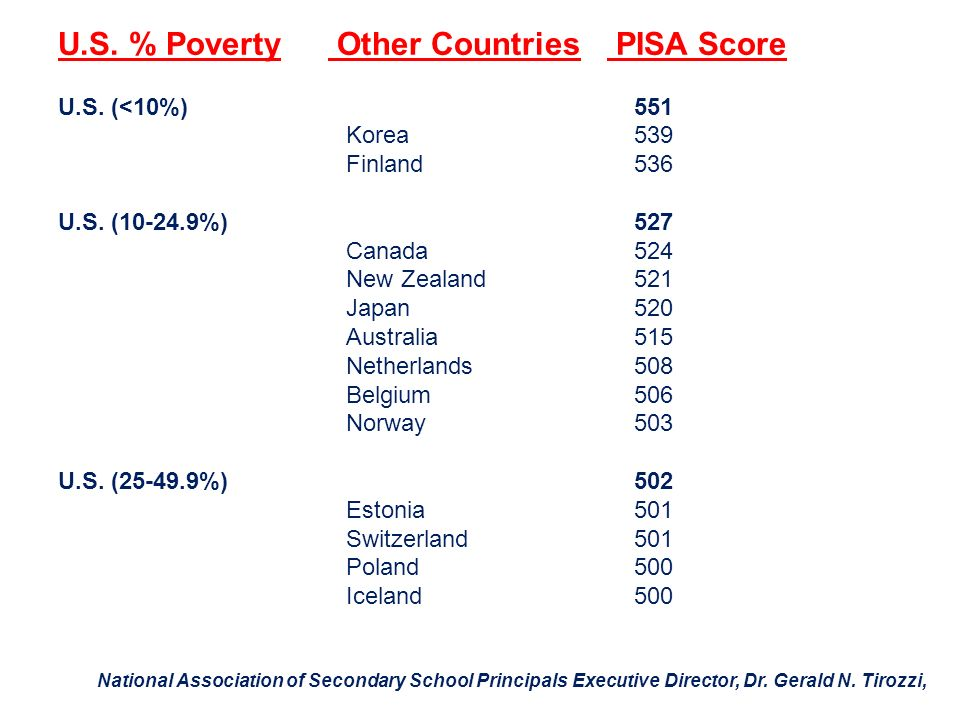 U.S. % Poverty Other Countries PISA Score
