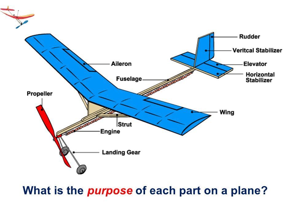 What is the purpose of each part on a plane