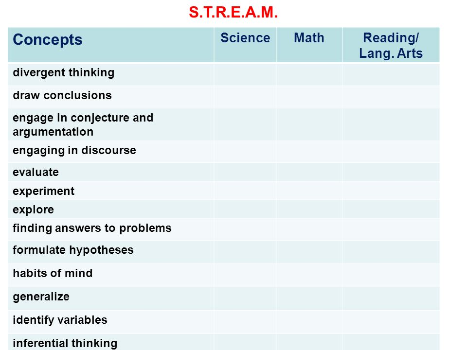 S.T.R.E.A.M. Concepts Science Math Reading/ Lang. Arts