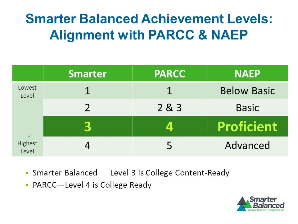 Smarter Balanced Achievement Levels: Alignment with PARCC & NAEP