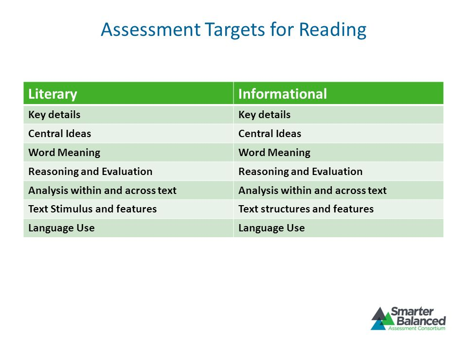 Assessment Targets for Reading