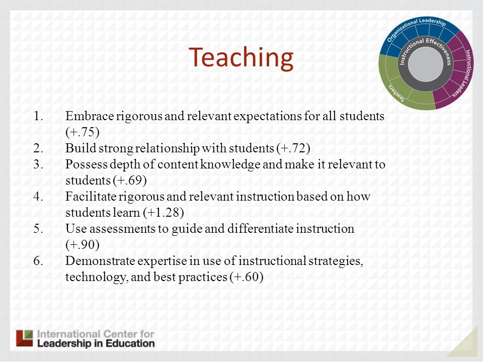 Teaching Embrace rigorous and relevant expectations for all students (+.75) Build strong relationship with students (+.72)