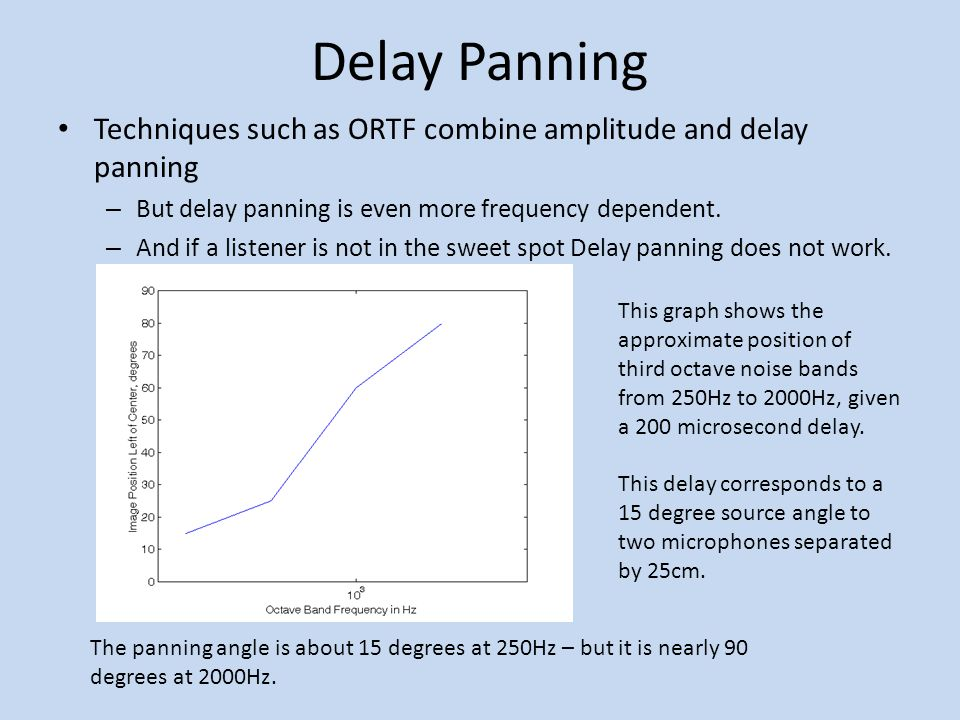 Delay Panning Techniques such as ORTF combine amplitude and delay panning. But delay panning is even more frequency dependent.