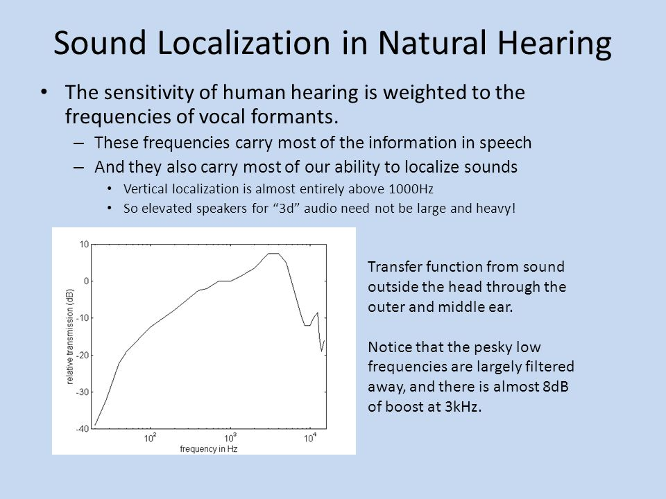 Sound Localization in Natural Hearing