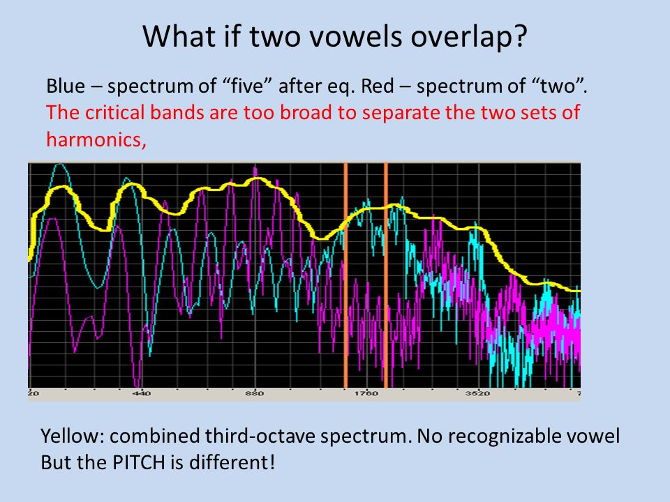 What if two vowels overlap