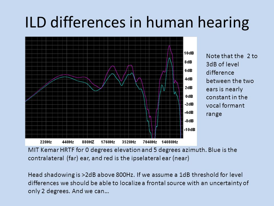 ILD differences in human hearing
