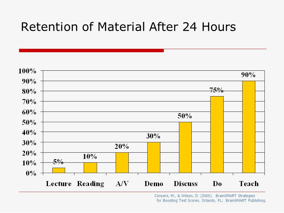 Retention of Material After 24 Hours